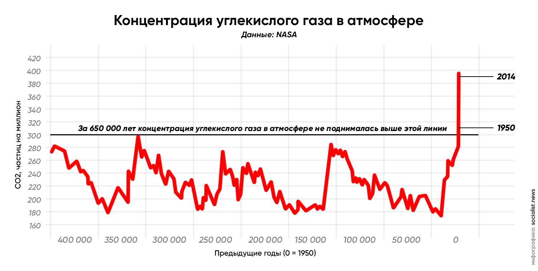 Концентрация углекислого газа в атмосфере