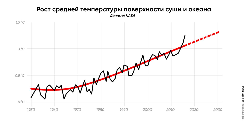 Рост средней температуры поверхности суши и океана