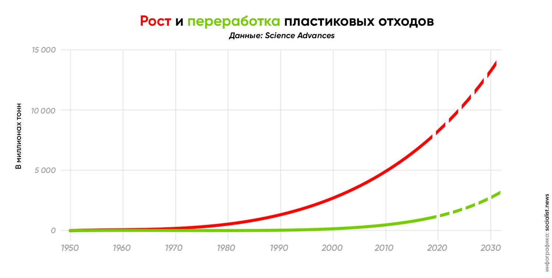 Рост и переработка пластиковых отходов